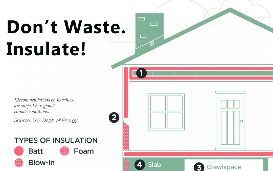 Don't Waste. Insulate!
