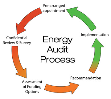 Why Should I Have a Home Energy Audit?